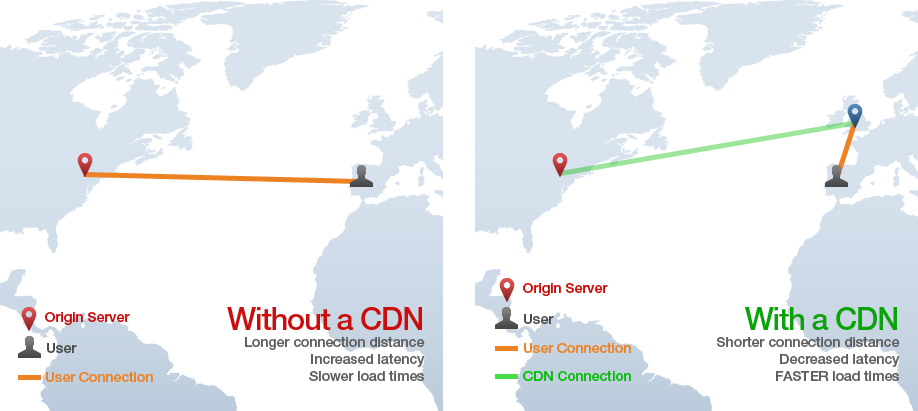 CDN Content Delivery Networks for transfer speed and performance