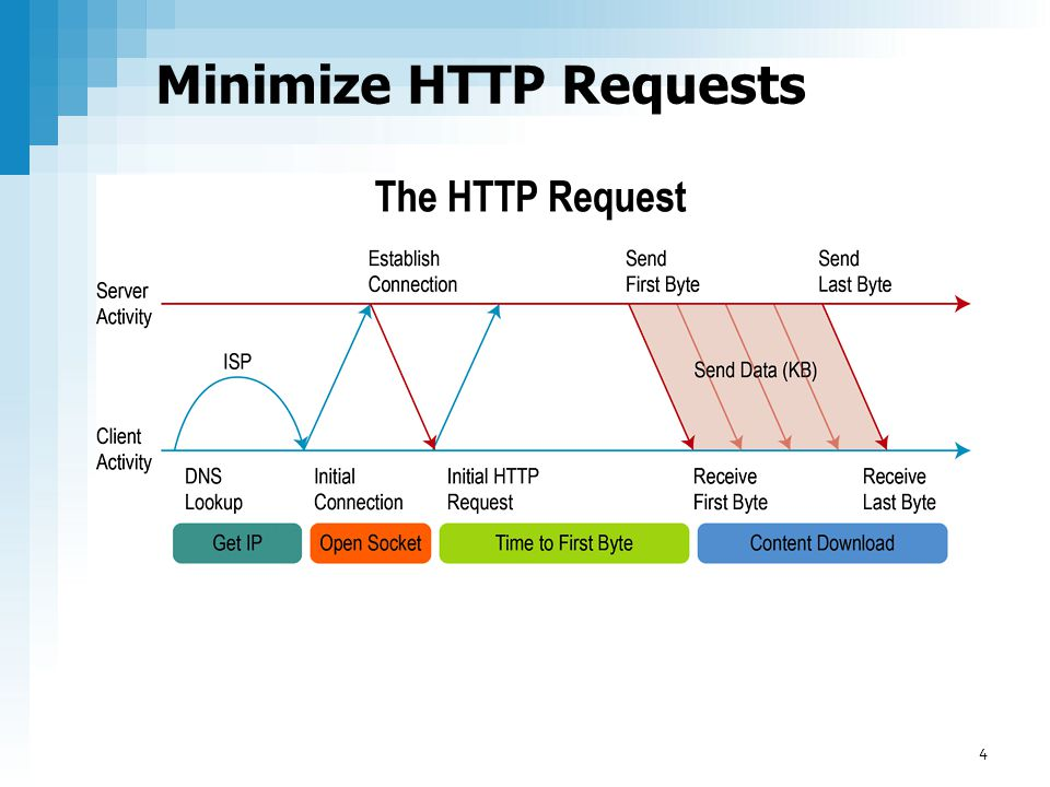First byte time, HTTP Requests and Load times