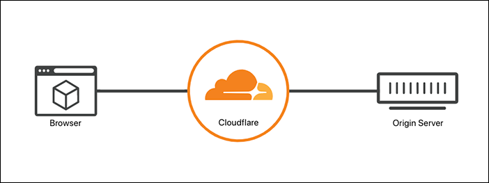 Cloudflare position