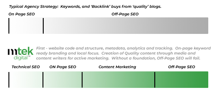 Agency Activities for SEO on a Typical Website